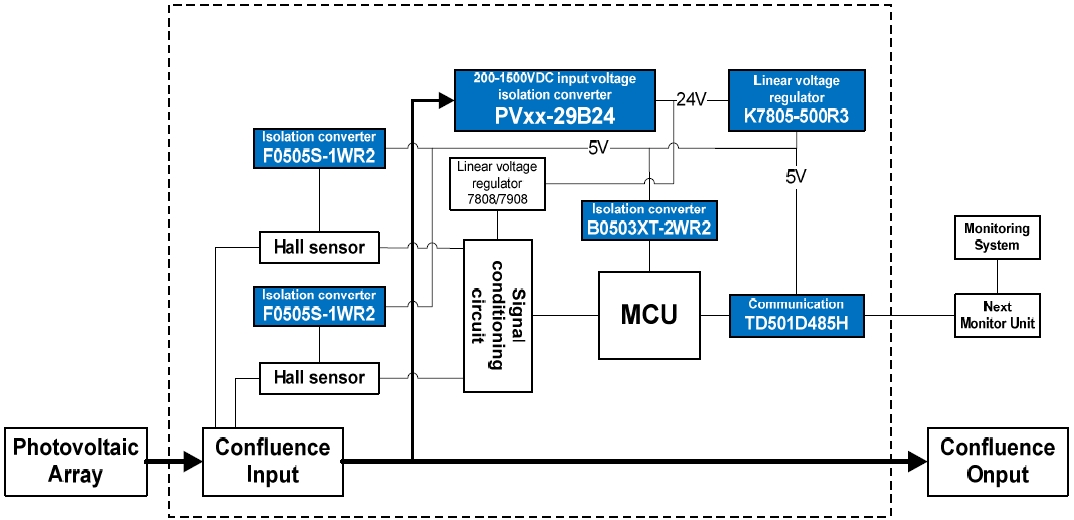 power solution for 1500vdc photovoltaic power generation system diagram 2 power solution for monitoring unit of pv combiner box